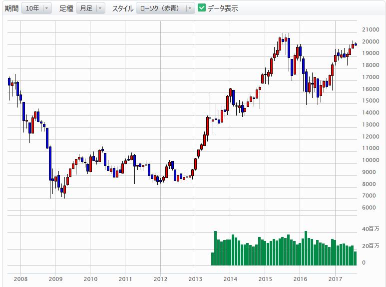 日経平均株価 過去21年の流れ | ...