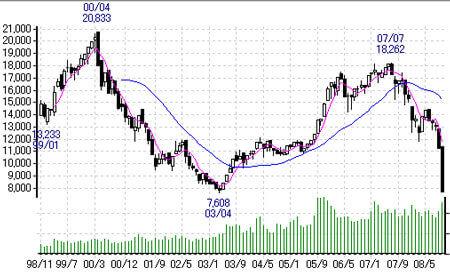 日経平均株価 過去21年の流れ | 初心者の株式投資道場 TOPページSTEP5 チャートやロウ