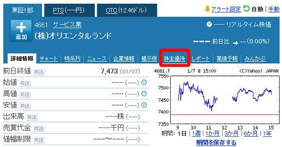 Yahoo!ファイナンスの株主優待