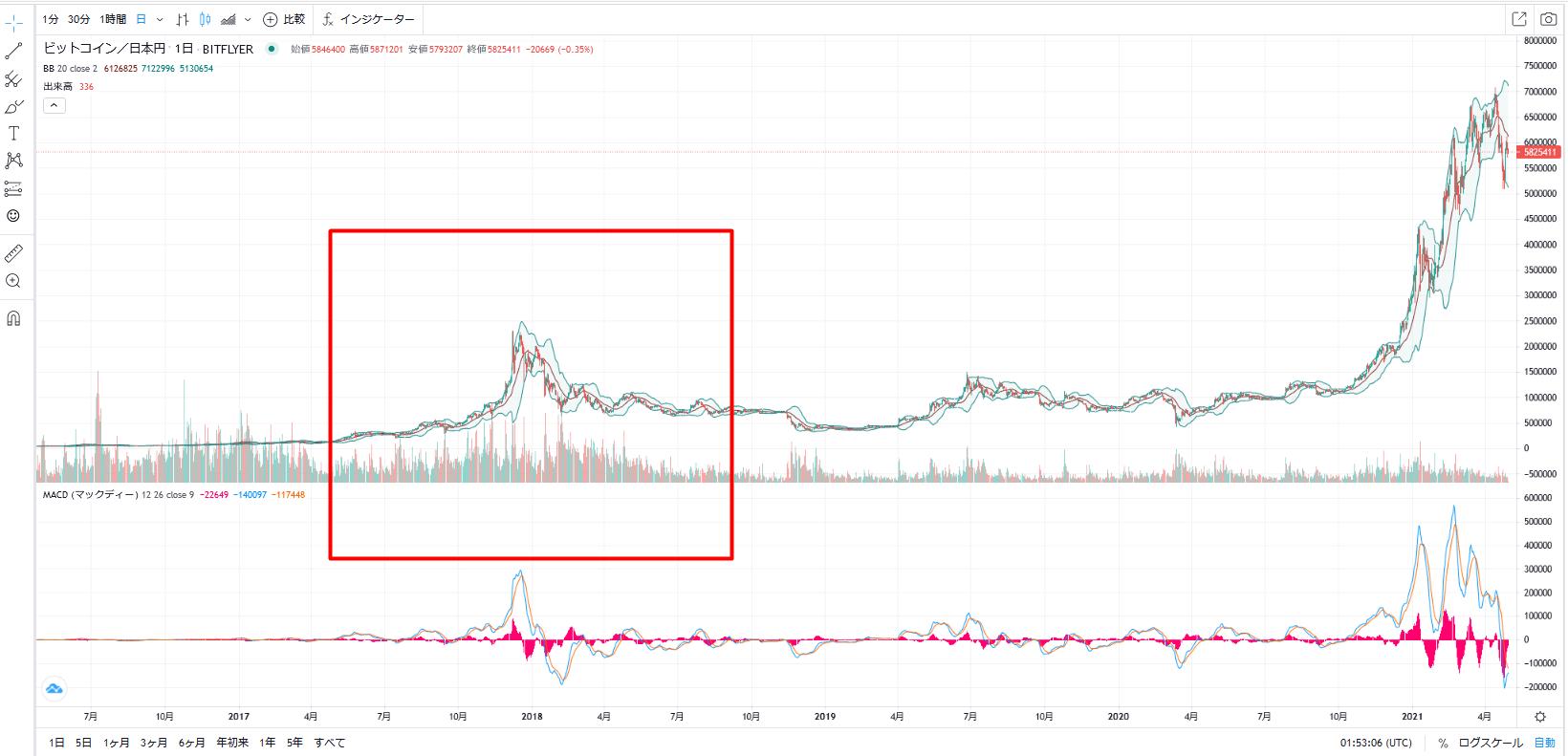 チャート 長期 コイン ビット